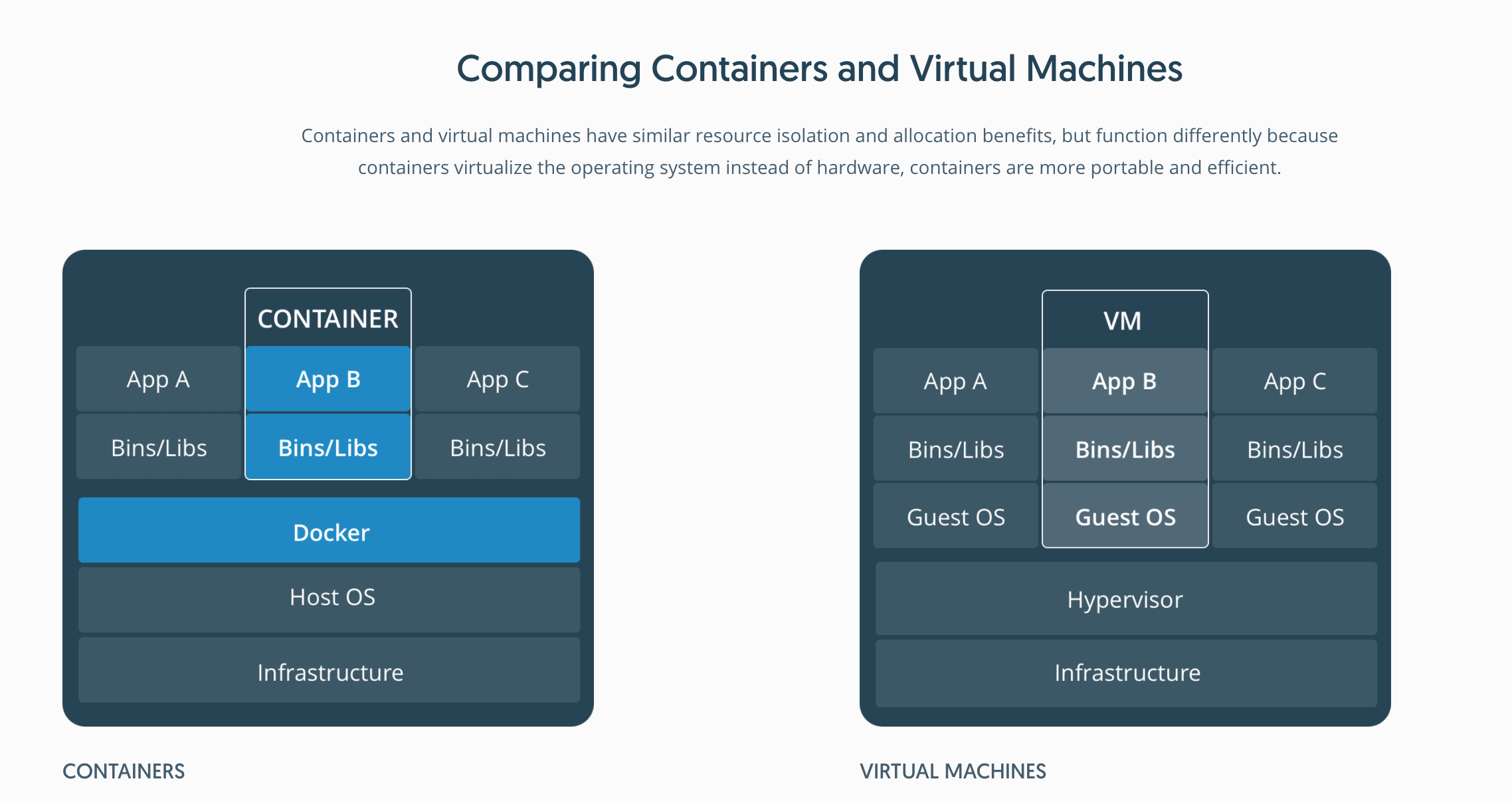 container-vm